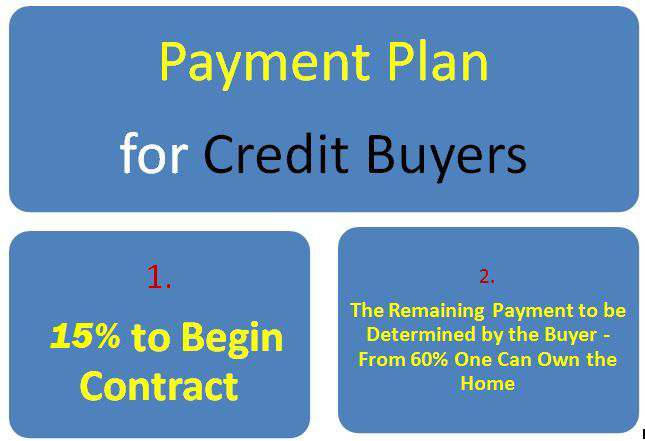 ayat real estate ayat apartments payment plans credit buyers