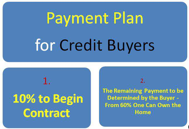 ayat real estate cmc apartments payment plans credit buyers